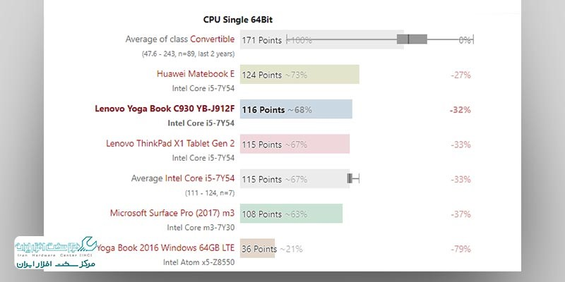 تبلت لنووYogaBook C930